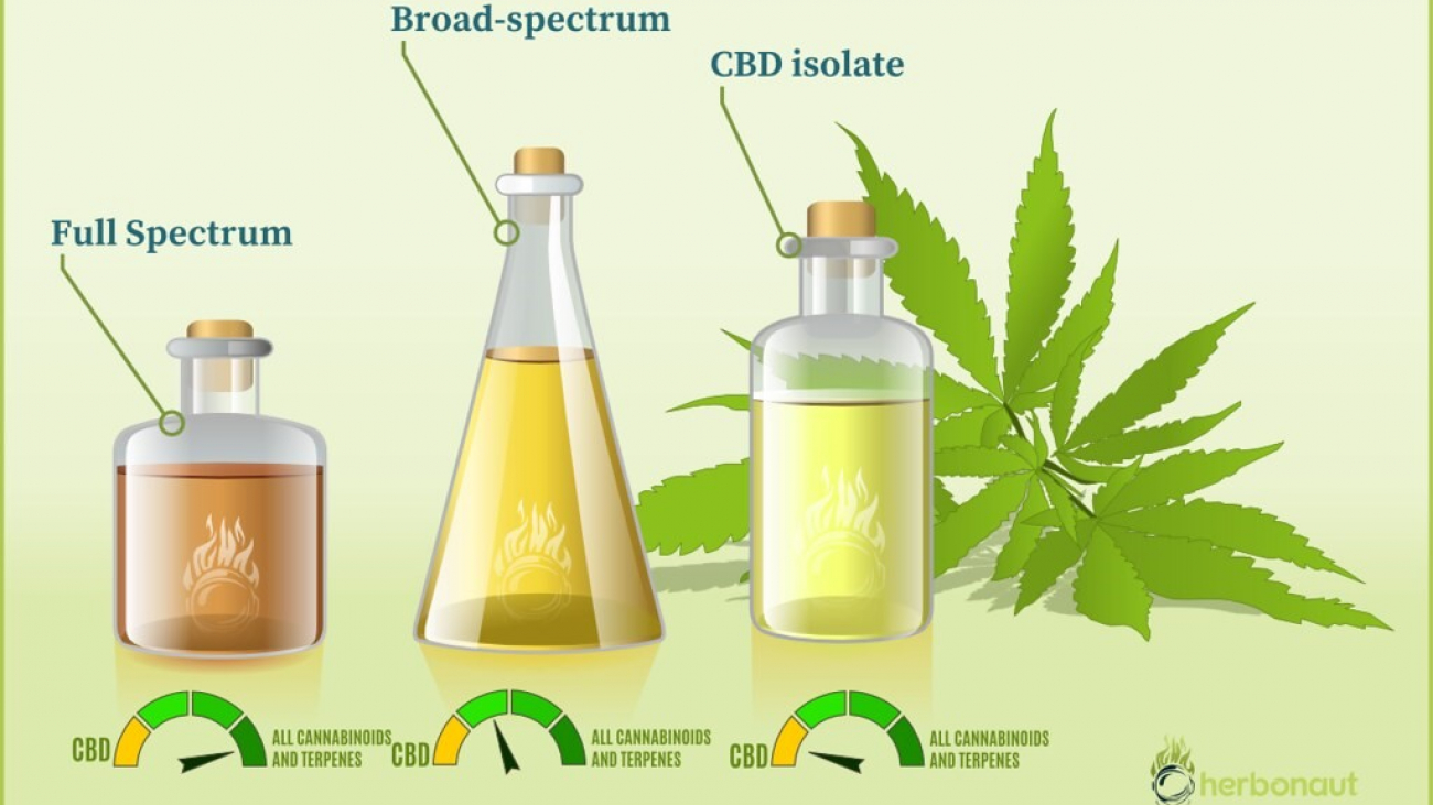 CBD Isolate Does it Work as Well as they Say